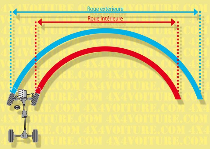 dossier sur les connaissances mecaniques de base le principe du diff rentiel. Black Bedroom Furniture Sets. Home Design Ideas